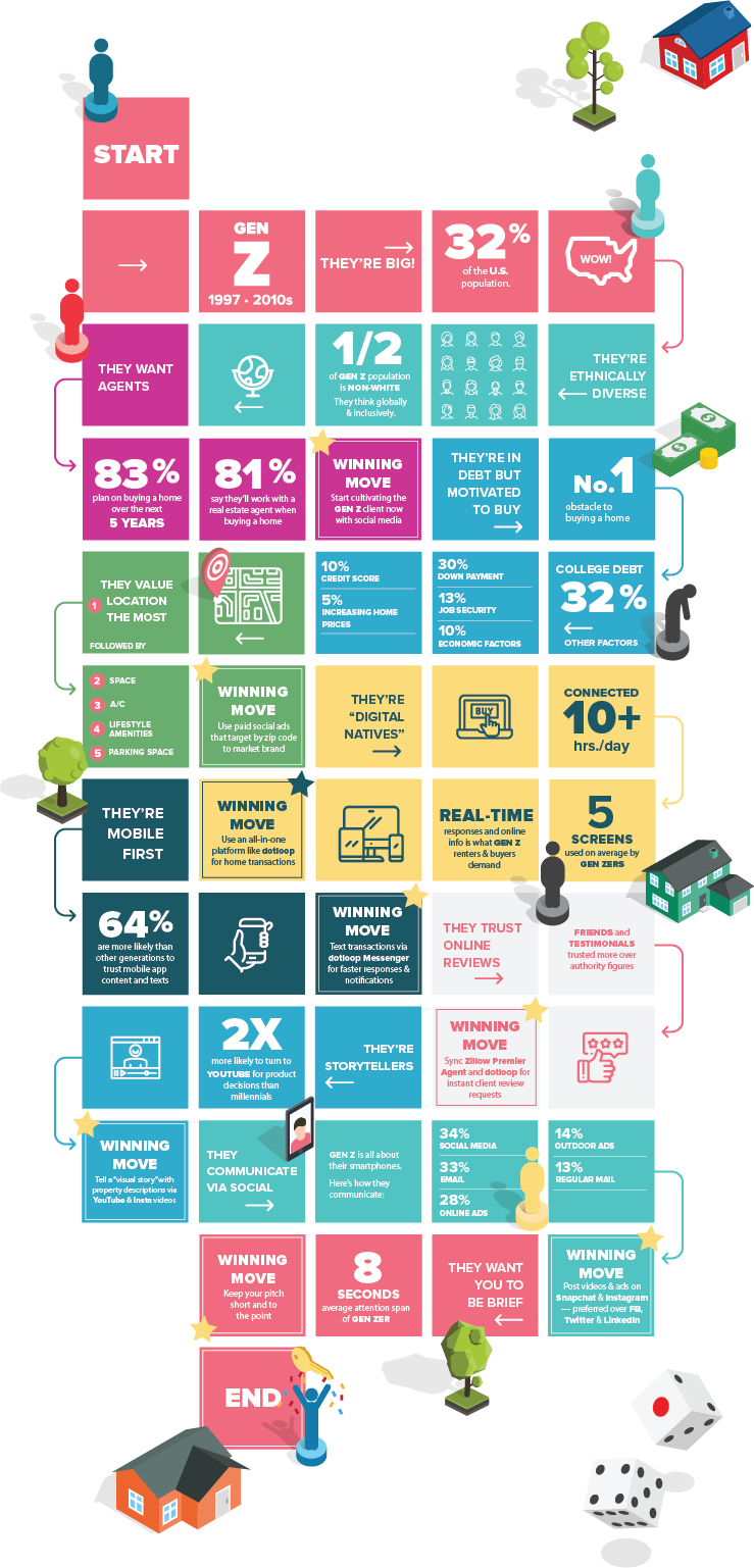 Infographic: Generation Z in Real Estate